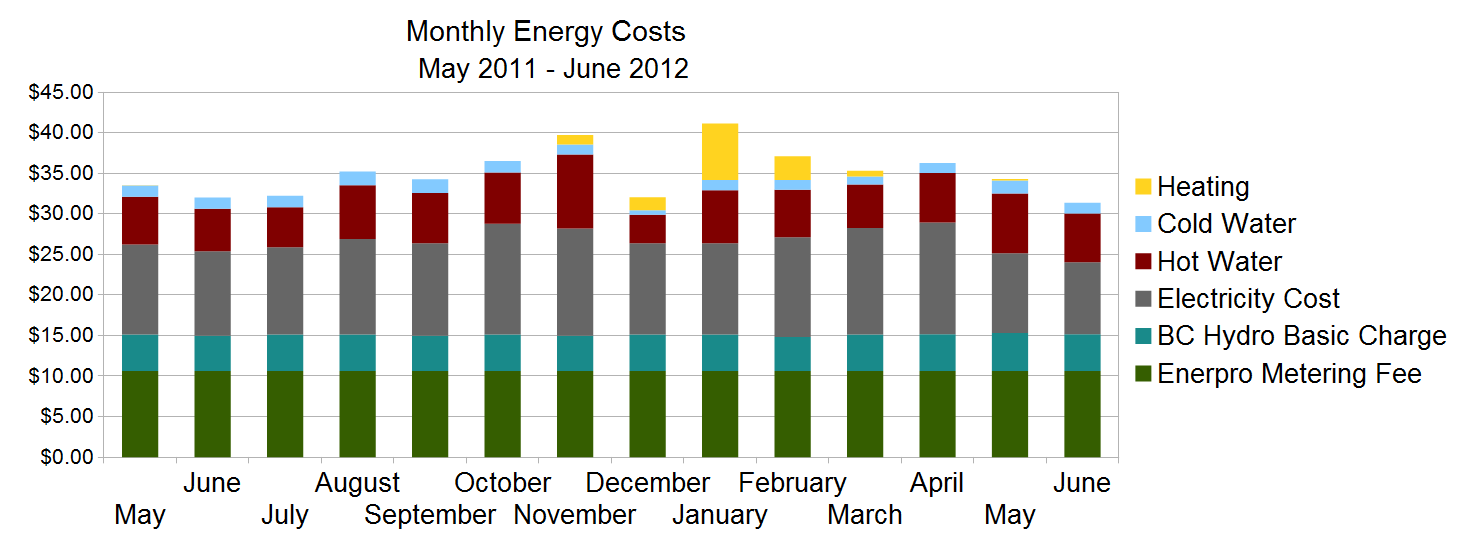 electricity and water consumption between May 2011 and June 2012