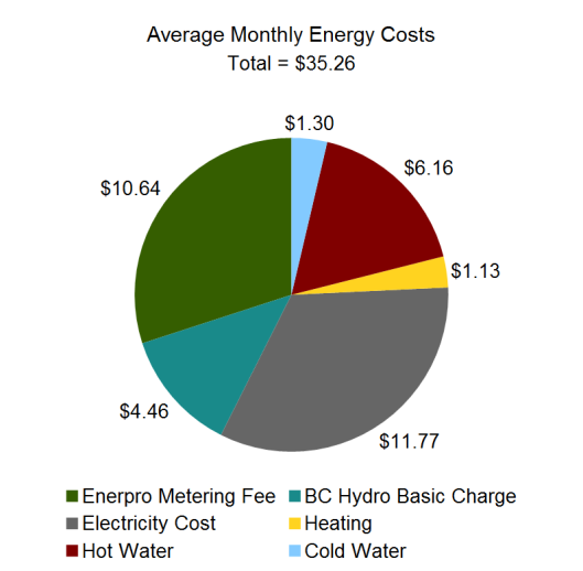 pie chart of energy and water consumption costs
