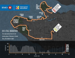 BMO Vancouver Marathon 2012 Map