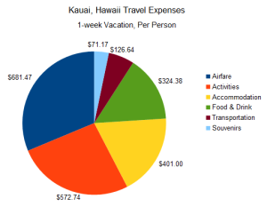 Hawaii Travel Expenses
