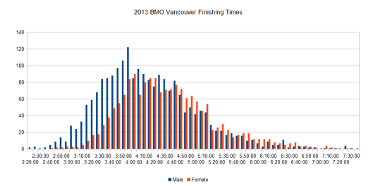 2013 BMO Vancouver Finishing Times By Gender