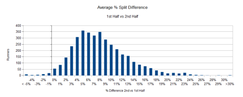 Half Splits Histogram