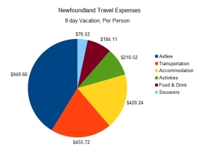 Newfoundland Travel Expenses