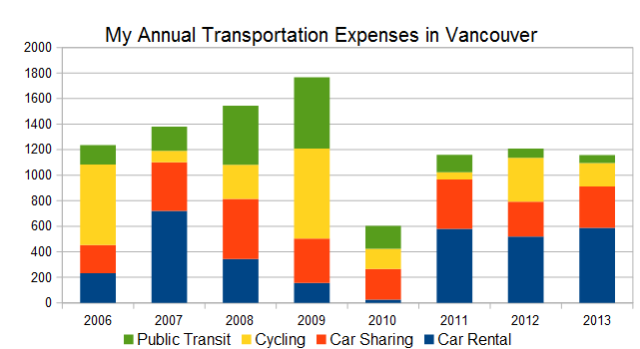 Transportation Expenses by Year Chart