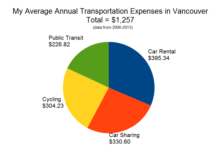 Transportation Expenses by Year Pie