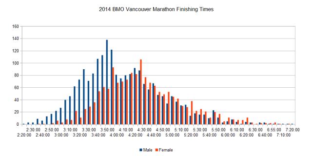 2014 BMO Vancouver Marathon Finishing Times