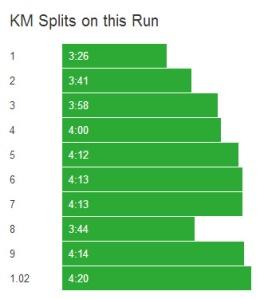 KM Splits