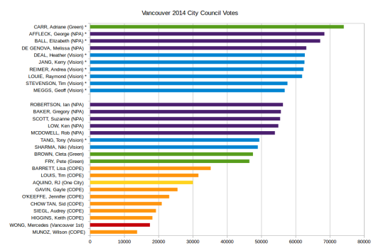 Vancouver_2014_city_council_votes