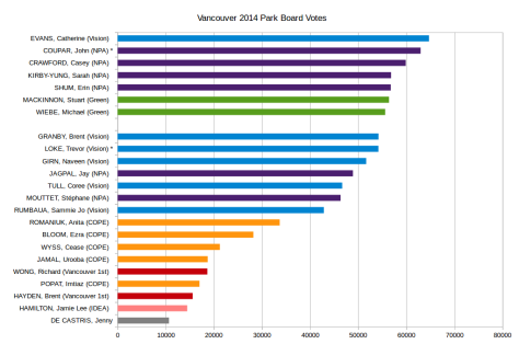 Vancouver_2014_park_board_votes