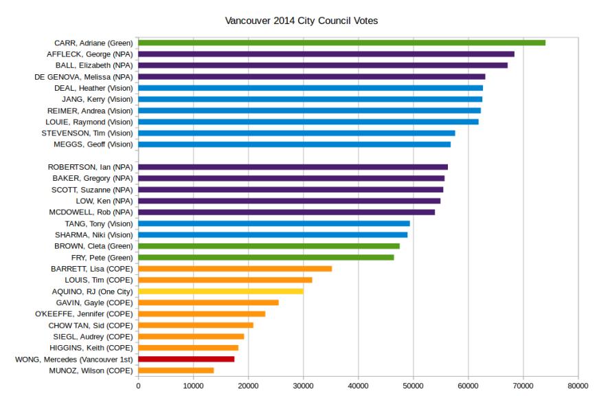 Vancouver_city_council_votes_2014