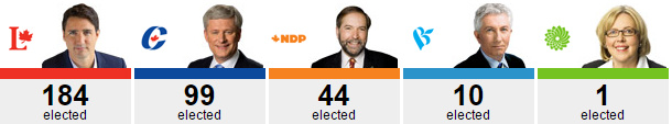 Canadian Election Results 2015