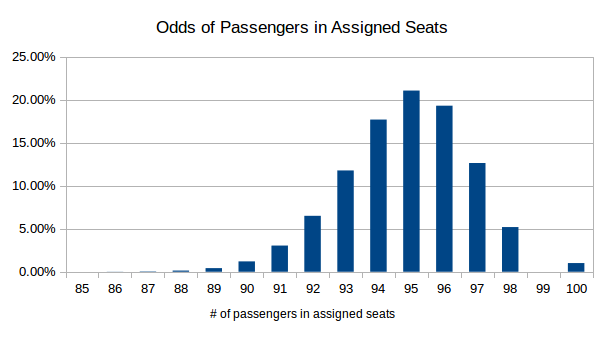 passengers_in_assigned