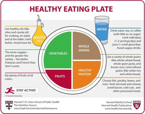 harvard_healthy_plate