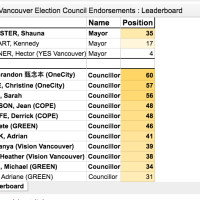 Vancouver Election 2018 Primer