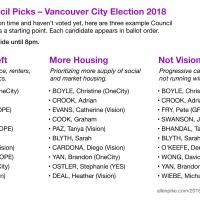 Vancouver Election 2018 Primer – Part 7 – Slates